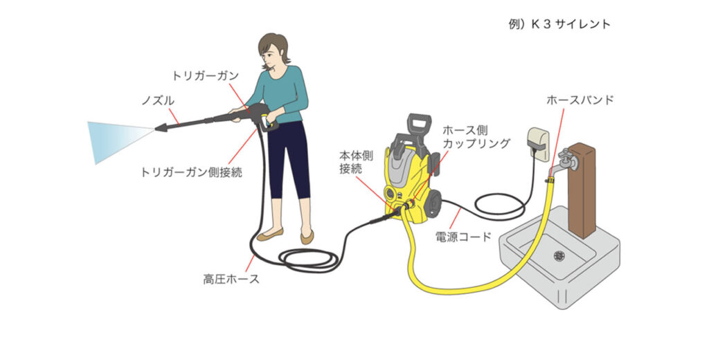 高圧洗浄機の使い方