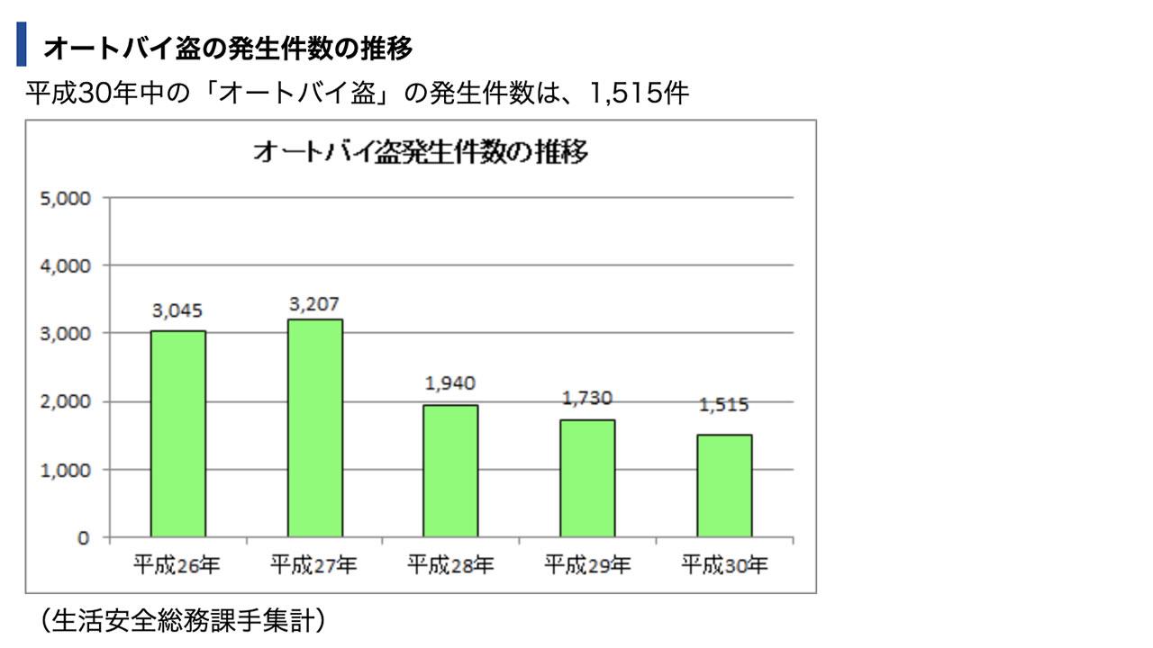 東京都のバイク盗難件数