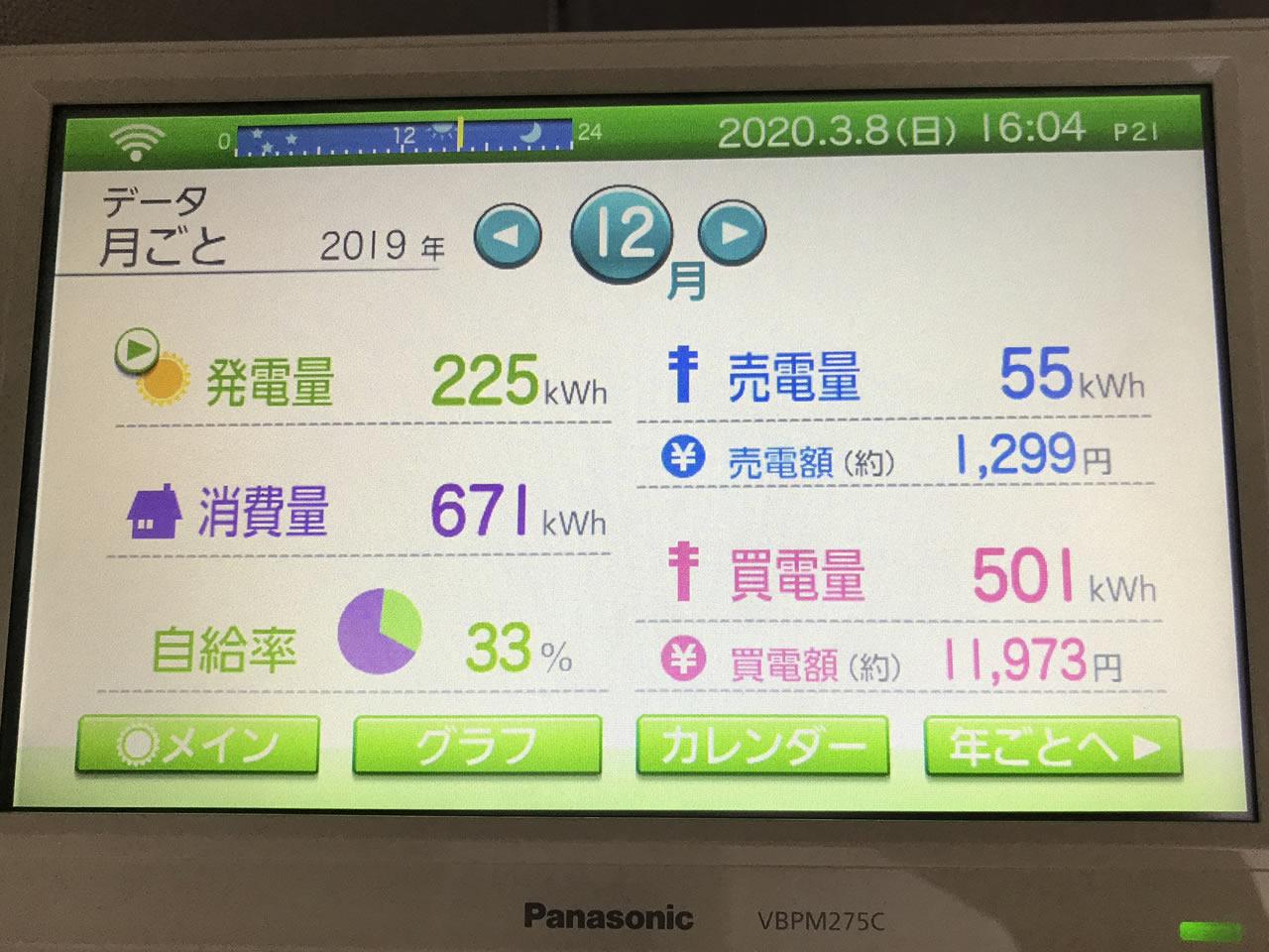 売電開始3ヶ月目(2019年12月)の売電結果