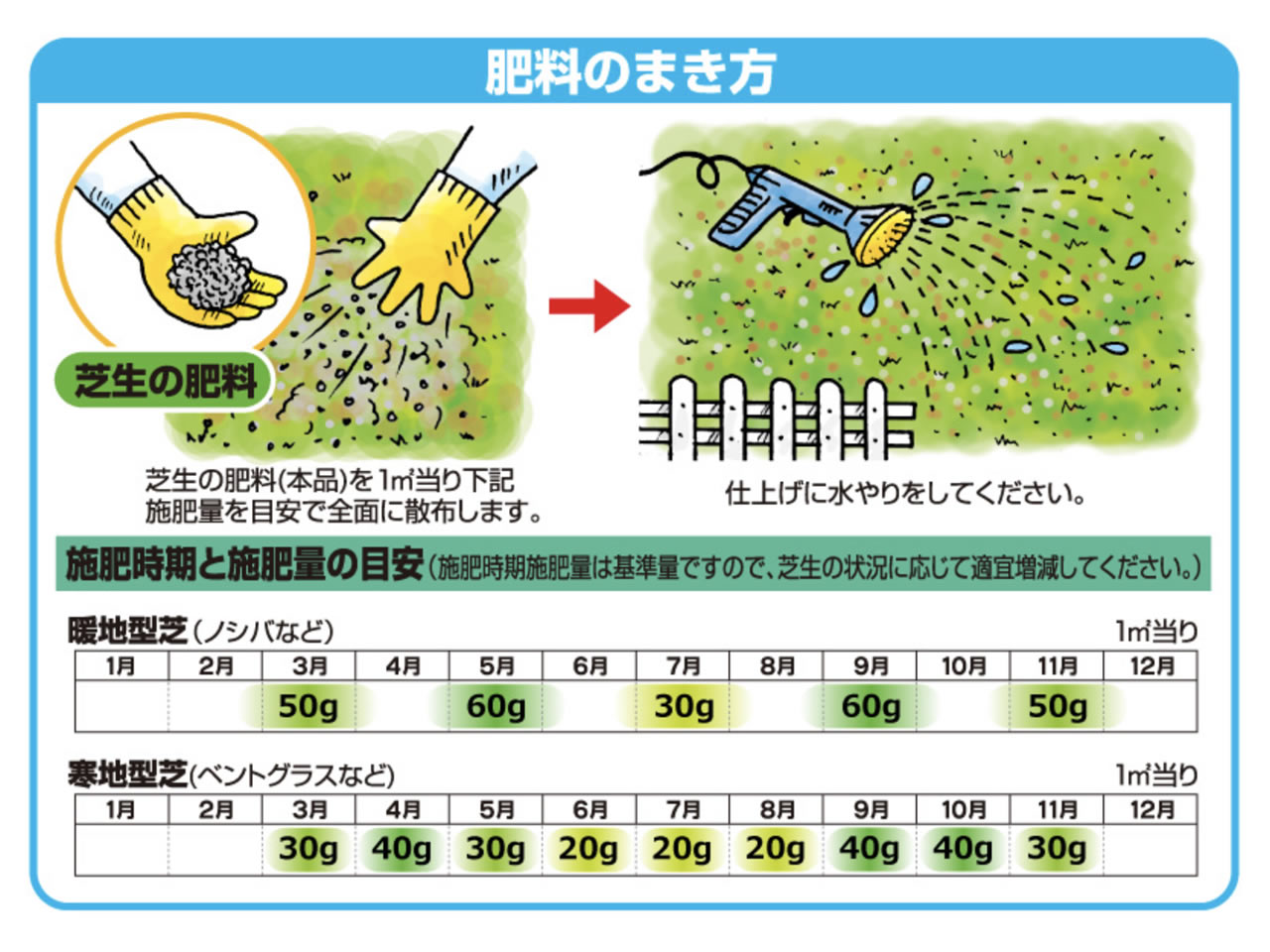 肥料を撒く時期は3月